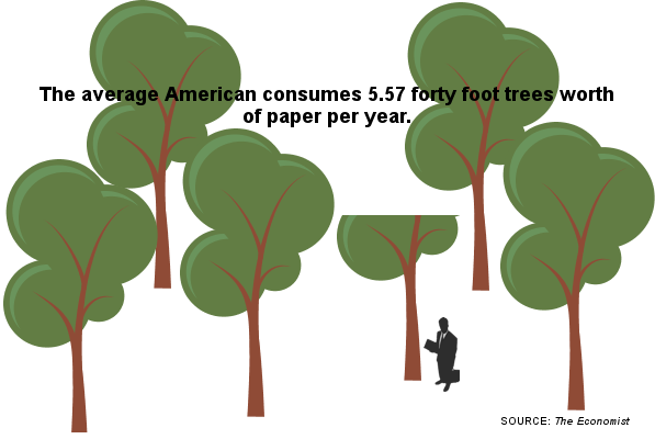 Average American consumes 5.57 forty foot trees of paper per year.